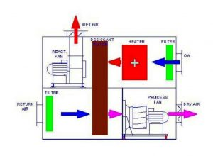 Drymax Dehumidifier DM 8100R AL 2017