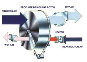 Dehumidifier Drymax DM1500R EP